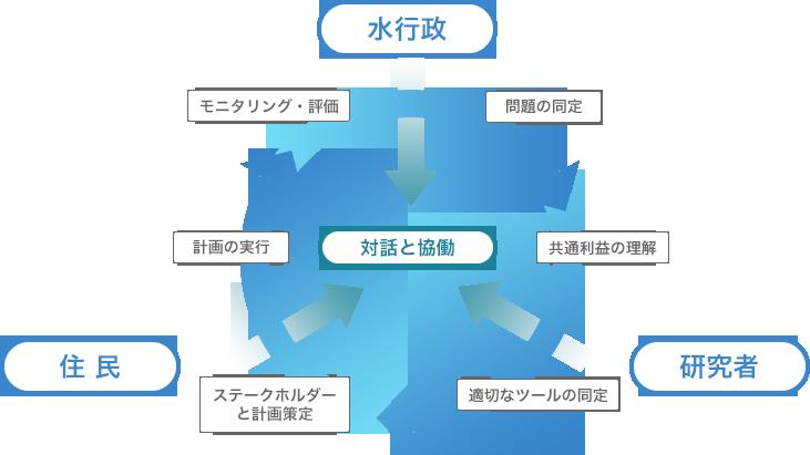 統合的水循環管理におけるプロセス