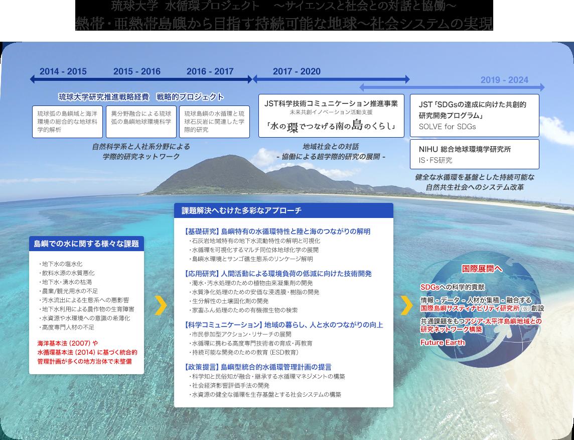 琉球大学 水循環プロジェクト